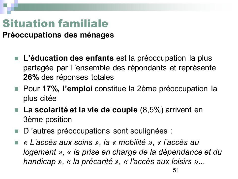 51 Situation familiale Préoccupations des ménages Léducation des enfants est la préoccupation la plus partagée par l ensemble des répondants et représ