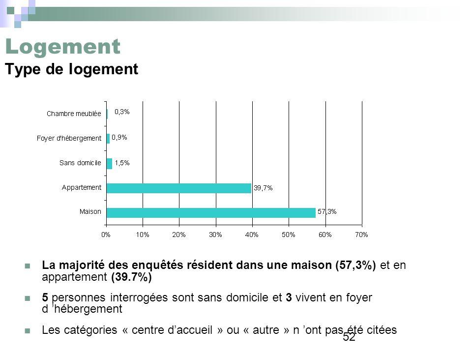 52 Logement Type de logement La majorité des enquêtés résident dans une maison (57,3%) et en appartement (39.7%) 5 personnes interrogées sont sans dom