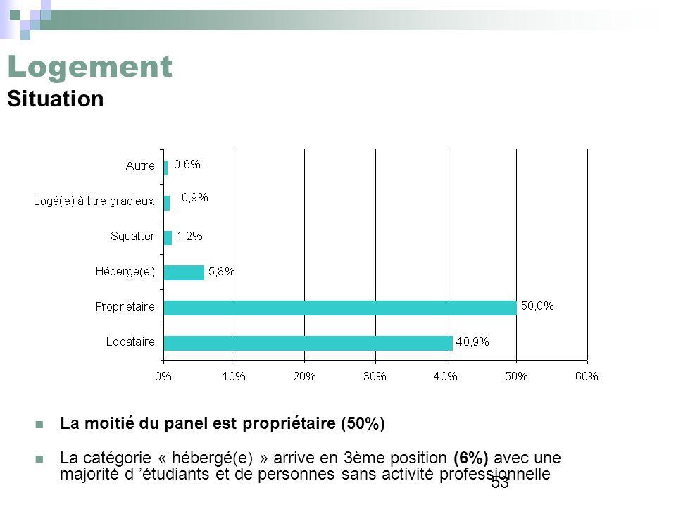 53 Logement Situation La moitié du panel est propriétaire (50%) La catégorie « hébergé(e) » arrive en 3ème position (6%) avec une majorité d étudiants