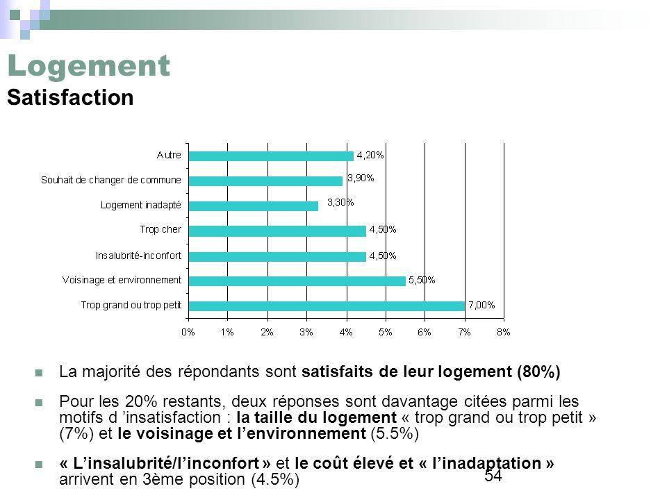 54 Logement Satisfaction La majorité des répondants sont satisfaits de leur logement (80%) Pour les 20% restants, deux réponses sont davantage citées