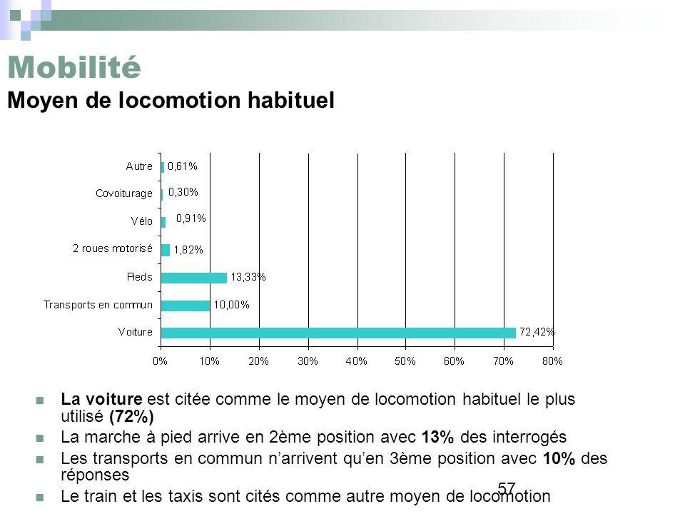 57 Mobilité Moyen de locomotion habituel La voiture est citée comme le moyen de locomotion habituel le plus utilisé (72%) La marche à pied arrive en 2