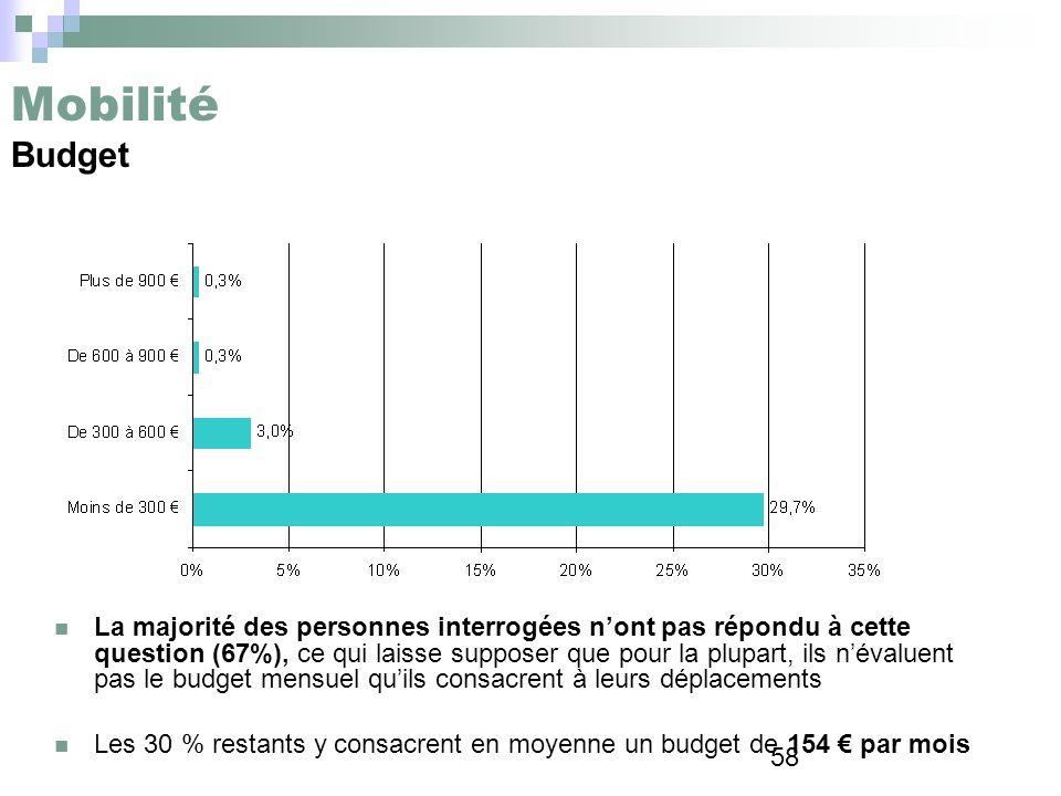 58 Mobilité Budget La majorité des personnes interrogées nont pas répondu à cette question (67%), ce qui laisse supposer que pour la plupart, ils néva