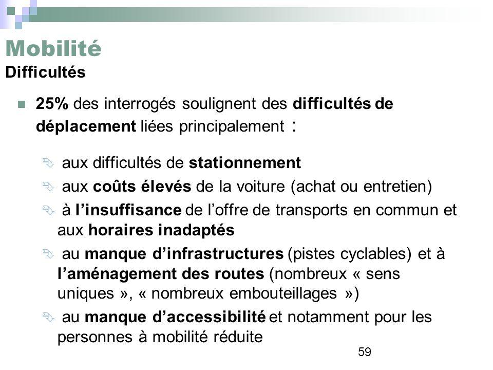 59 Mobilité Difficultés 25% des interrogés soulignent des difficultés de déplacement liées principalement : aux difficultés de stationnement aux coûts