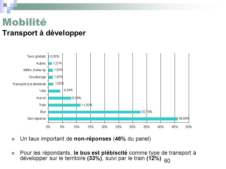 60 Mobilité Transport à développer Un taux important de non-réponses (46% du panel) Pour les répondants, le bus est plébiscité comme type de transport