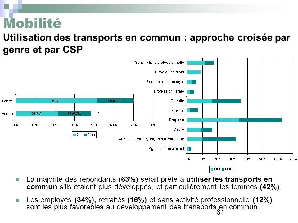 61 Mobilité Utilisation des transports en commun : approche croisée par genre et par CSP La majorité des répondants (63%) serait prête à utiliser les