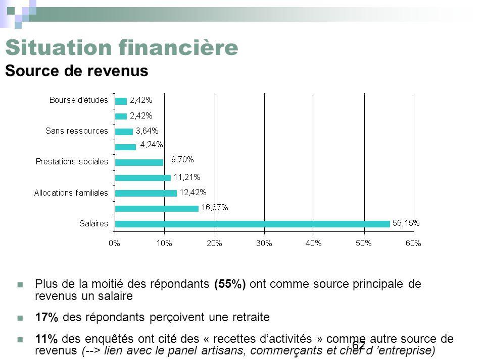 62 Situation financière Source de revenus Plus de la moitié des répondants (55%) ont comme source principale de revenus un salaire 17% des répondants