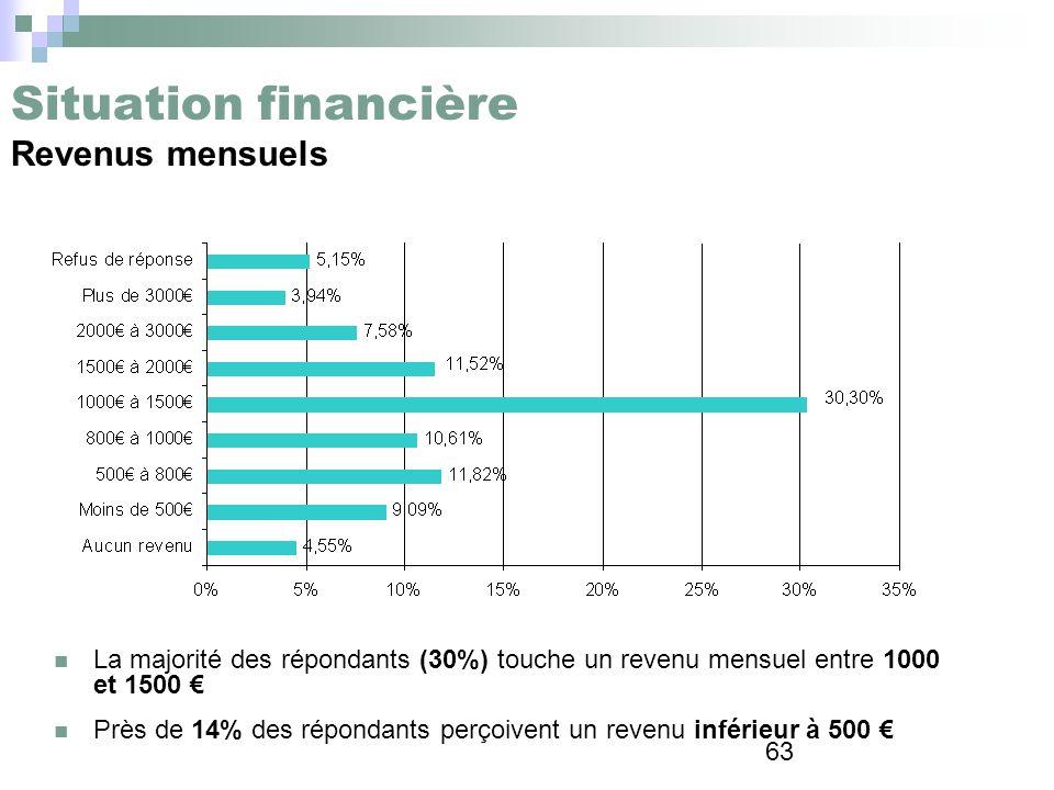 63 Situation financière Revenus mensuels La majorité des répondants (30%) touche un revenu mensuel entre 1000 et 1500 Près de 14% des répondants perço