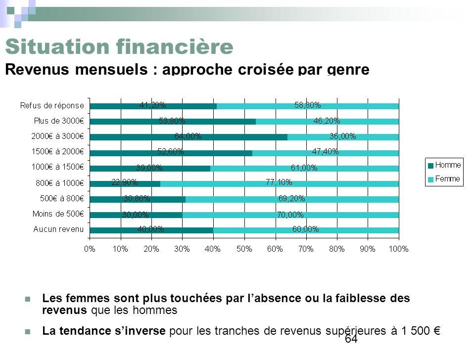64 Situation financière Revenus mensuels : approche croisée par genre Les femmes sont plus touchées par labsence ou la faiblesse des revenus que les h