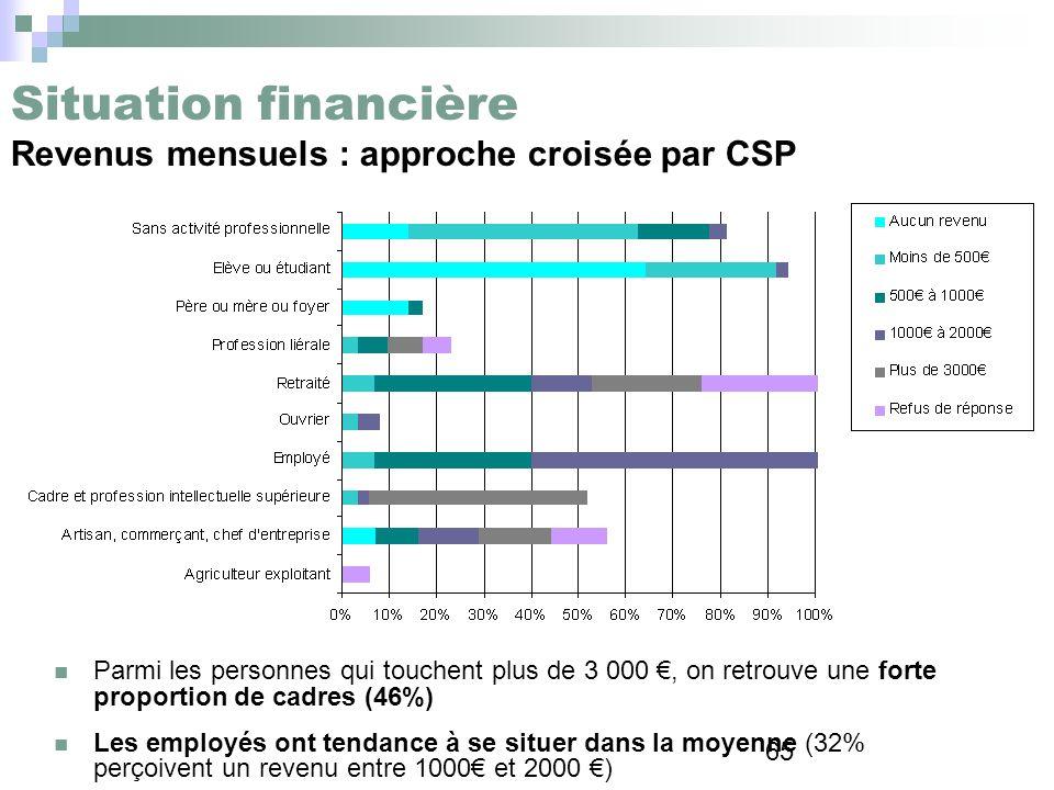 65 Situation financière Revenus mensuels : approche croisée par CSP Parmi les personnes qui touchent plus de 3 000, on retrouve une forte proportion d