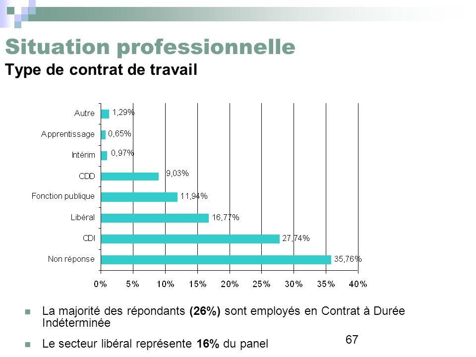 67 Situation professionnelle Type de contrat de travail La majorité des répondants (26%) sont employés en Contrat à Durée Indéterminée Le secteur libé