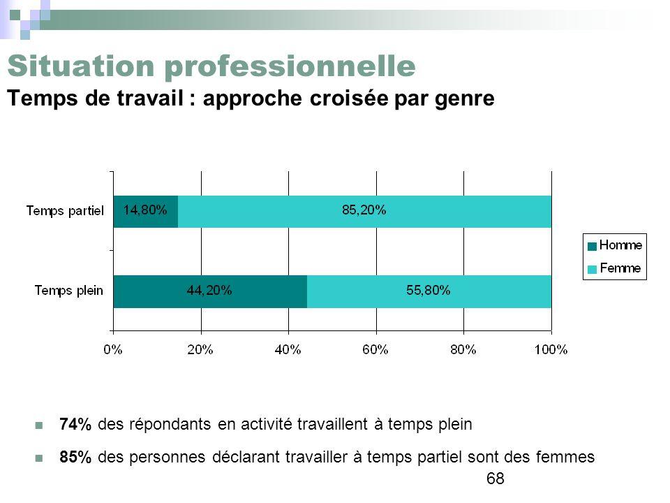 68 Situation professionnelle Temps de travail : approche croisée par genre 74% des répondants en activité travaillent à temps plein 85% des personnes