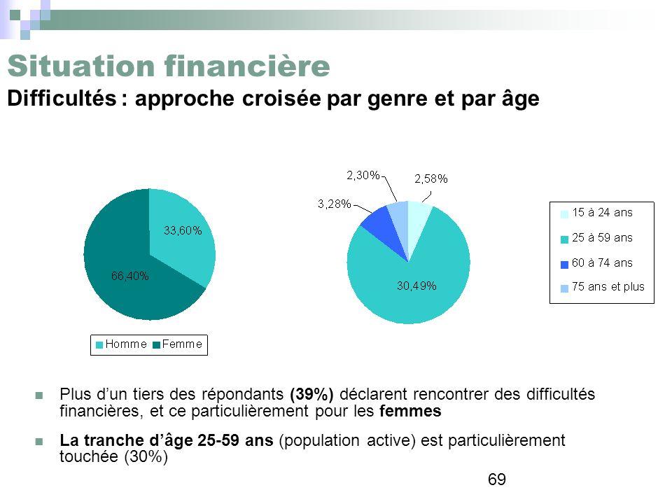 69 Situation financière Difficultés : approche croisée par genre et par âge Plus dun tiers des répondants (39%) déclarent rencontrer des difficultés f