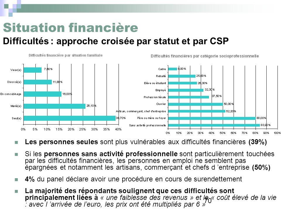 70 Situation financière Difficultés : approche croisée par statut et par CSP Les personnes seules sont plus vulnérables aux difficultés financières (3