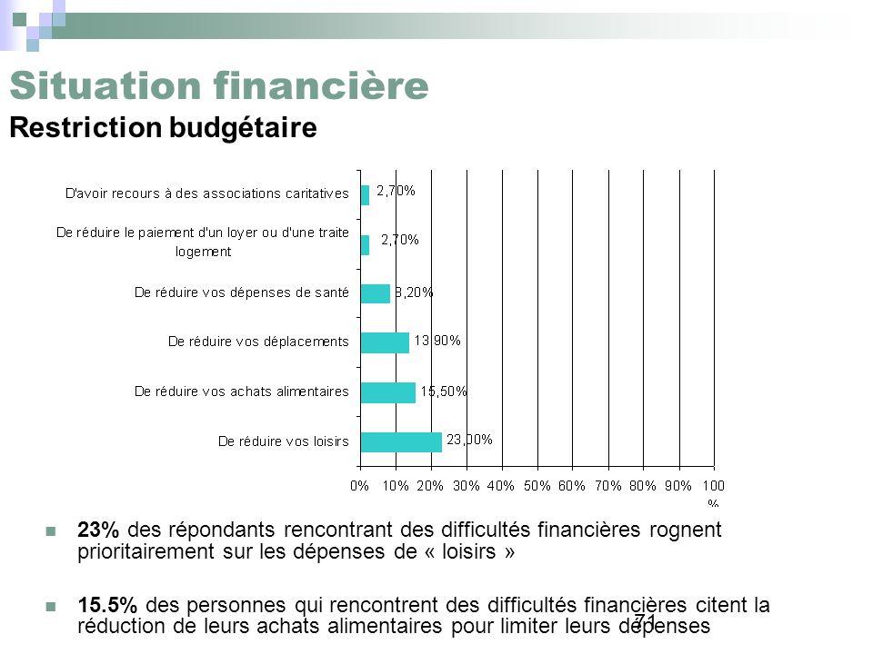 71 Situation financière Restriction budgétaire 23% des répondants rencontrant des difficultés financières rognent prioritairement sur les dépenses de