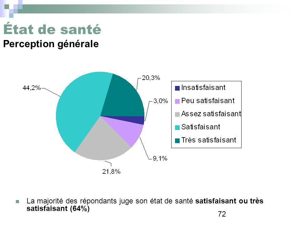 72 État de santé Perception générale La majorité des répondants juge son état de santé satisfaisant ou très satisfaisant (64%)