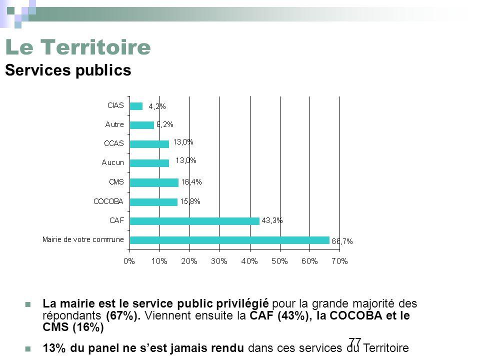 77 Le Territoire Services publics La mairie est le service public privilégié pour la grande majorité des répondants (67%). Viennent ensuite la CAF (43