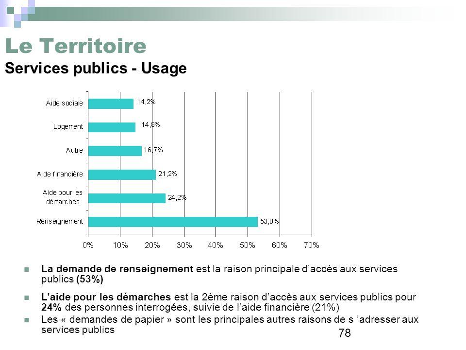78 Le Territoire Services publics - Usage La demande de renseignement est la raison principale daccès aux services publics (53%) Laide pour les démarc