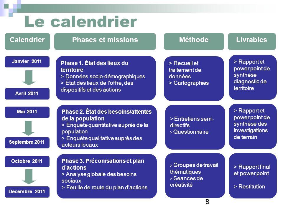 8 Le calendrier CalendrierPhases et missionsMéthodeLivrables Phase 1. État des lieux du territoire > Données socio-démographiques > État des lieux de