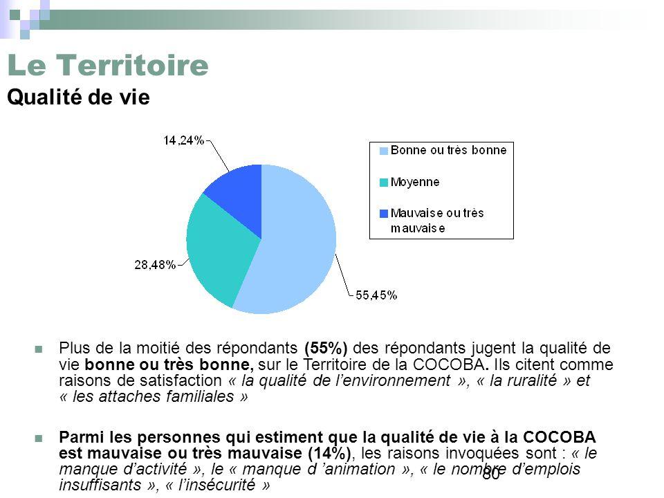 80 Le Territoire Qualité de vie Plus de la moitié des répondants (55%) des répondants jugent la qualité de vie bonne ou très bonne, sur le Territoire
