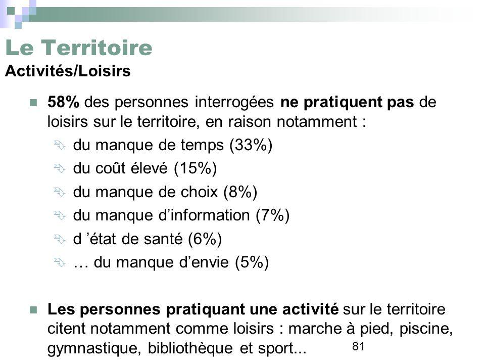 81 Le Territoire Activités/Loisirs 58% des personnes interrogées ne pratiquent pas de loisirs sur le territoire, en raison notamment : du manque de te
