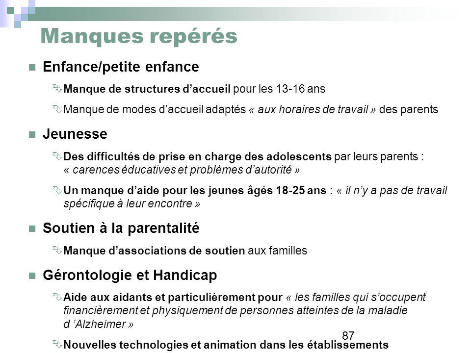 87 Manques repérés Enfance/petite enfance Manque de structures daccueil pour les 13-16 ans Manque de modes daccueil adaptés « aux horaires de travail
