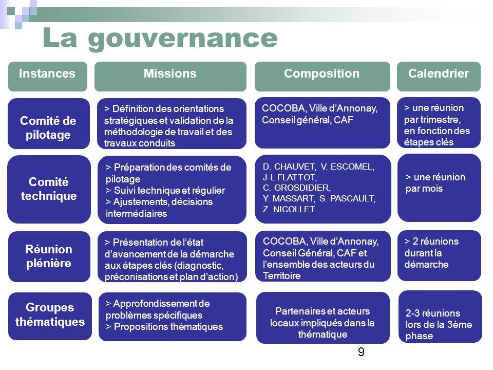 9 La gouvernance InstancesMissionsCompositionCalendrier > Définition des orientations stratégiques et validation de la méthodologie de travail et des