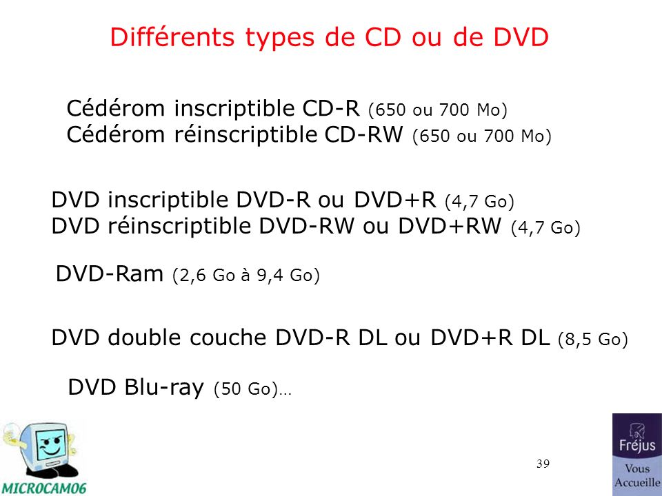 39 Différents types de CD ou de DVD Cédérom inscriptible CD-R (650 ou 700 Mo) Cédérom réinscriptible CD-RW (650 ou 700 Mo) DVD inscriptible DVD-R ou DVD+R (4,7 Go) DVD réinscriptible DVD-RW ou DVD+RW (4,7 Go) DVD double couche DVD-R DL ou DVD+R DL (8,5 Go) DVD Blu-ray (50 Go)… DVD-Ram (2,6 Go à 9,4 Go)