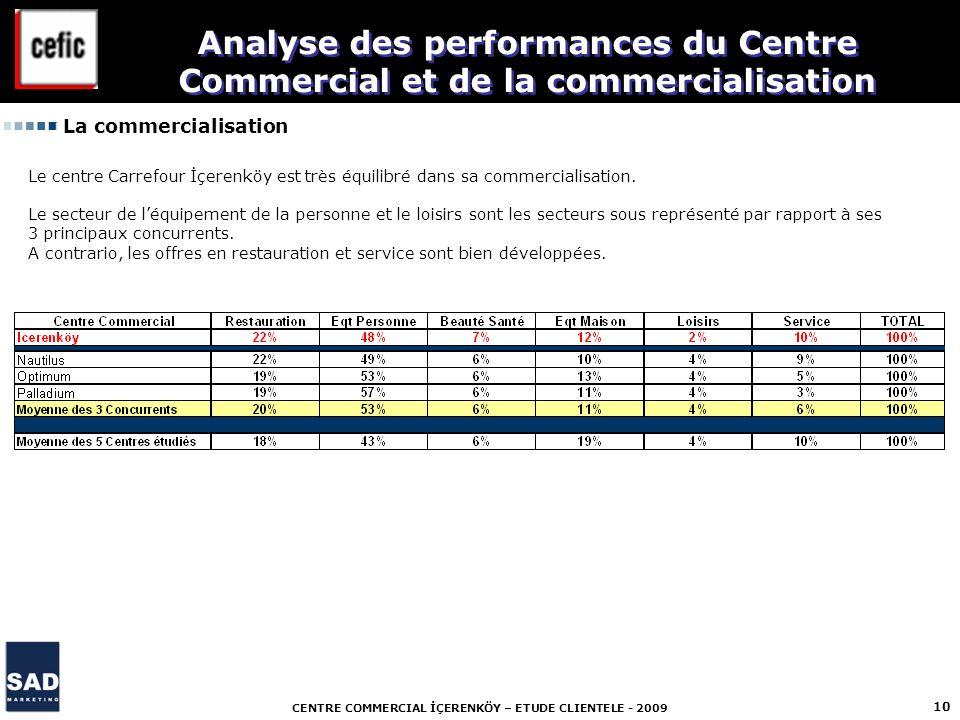 CENTRE COMMERCIAL İÇERENKÖY – ETUDE CLIENTELE - 2009 10 La commercialisation Analyse des performances du Centre Commercial et de la commercialisation