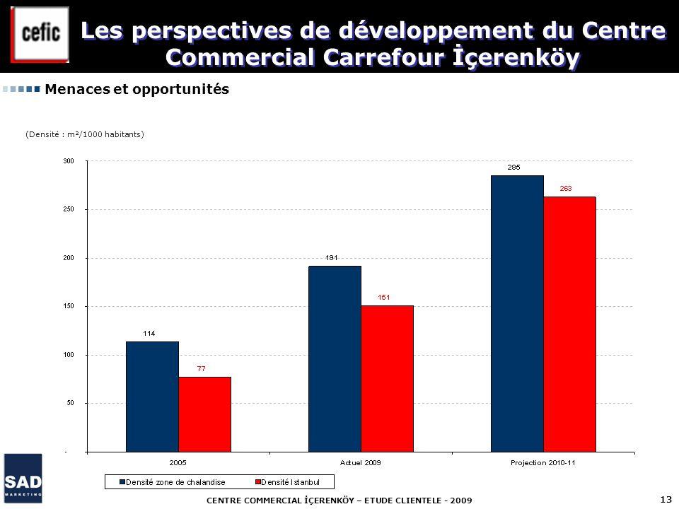 CENTRE COMMERCIAL İÇERENKÖY – ETUDE CLIENTELE - 2009 13 Menaces et opportunités Les perspectives de développement du Centre Commercial Carrefour İçere