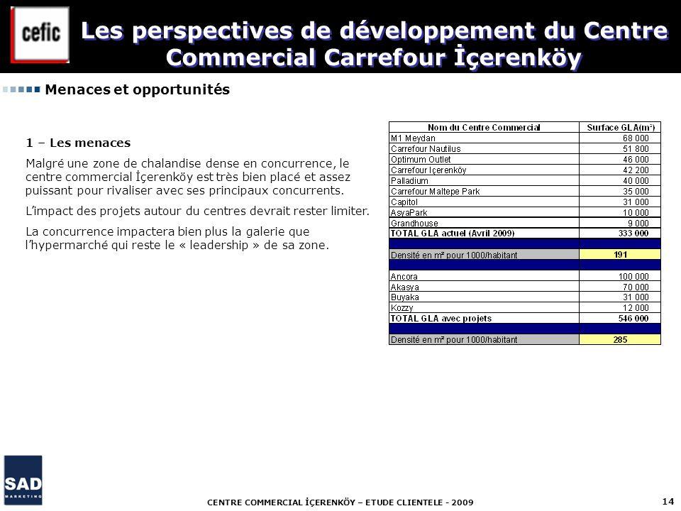 CENTRE COMMERCIAL İÇERENKÖY – ETUDE CLIENTELE - 2009 14 Menaces et opportunités Les perspectives de développement du Centre Commercial Carrefour İçere