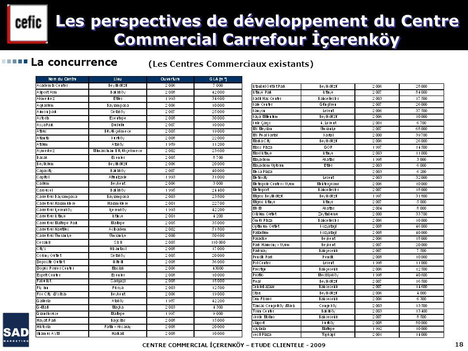 CENTRE COMMERCIAL İÇERENKÖY – ETUDE CLIENTELE - 2009 18 La concurrence (Les Centres Commerciaux existants) Les perspectives de développement du Centre