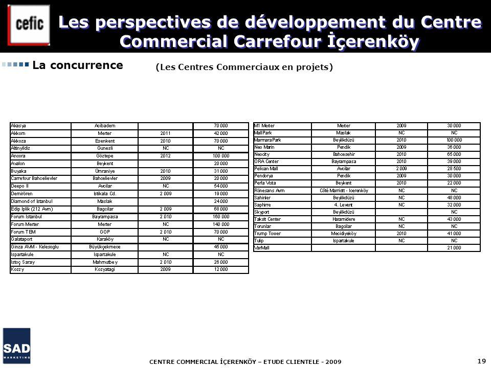 CENTRE COMMERCIAL İÇERENKÖY – ETUDE CLIENTELE - 2009 19 La concurrence (Les Centres Commerciaux en projets) Les perspectives de développement du Centr