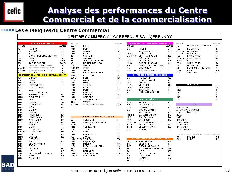 CENTRE COMMERCIAL İÇERENKÖY – ETUDE CLIENTELE - 2009 22 Les enseignes du Centre Commercial Analyse des performances du Centre Commercial et de la comm