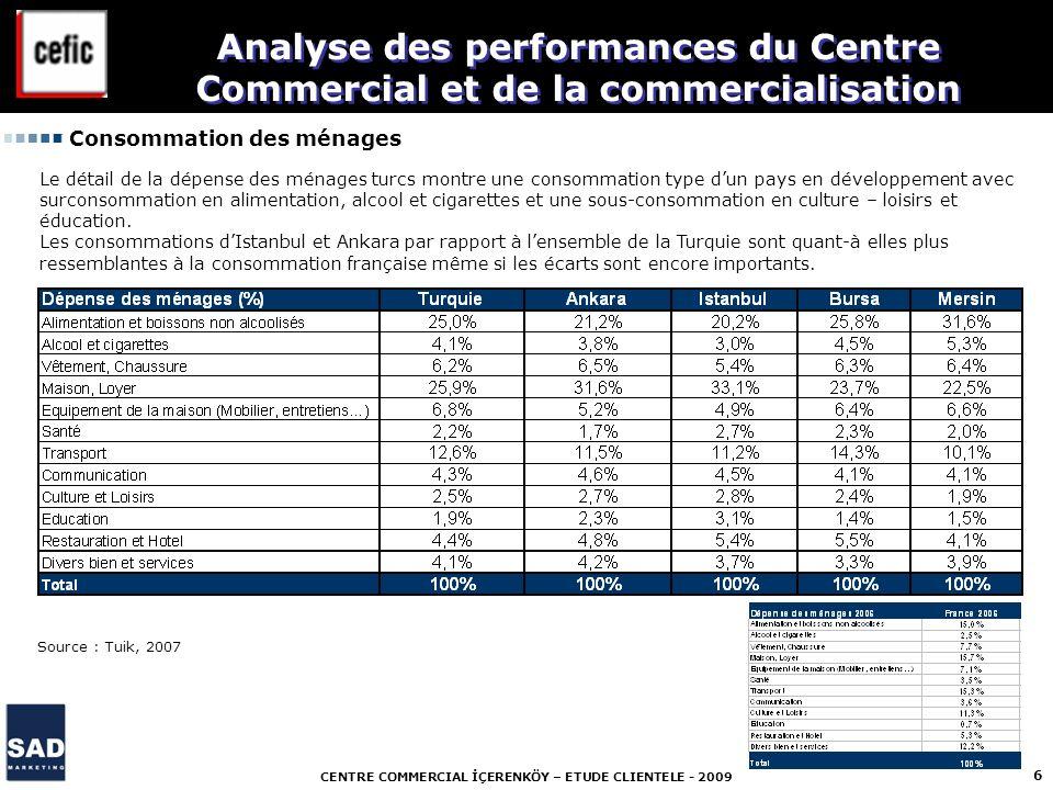 CENTRE COMMERCIAL İÇERENKÖY – ETUDE CLIENTELE - 2009 6 Analyse des performances du Centre Commercial et de la commercialisation Consommation des ménag