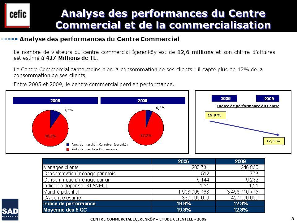 CENTRE COMMERCIAL İÇERENKÖY – ETUDE CLIENTELE - 2009 8 Analyse des performances du Centre Commercial et de la commercialisation Le nombre de visiteurs