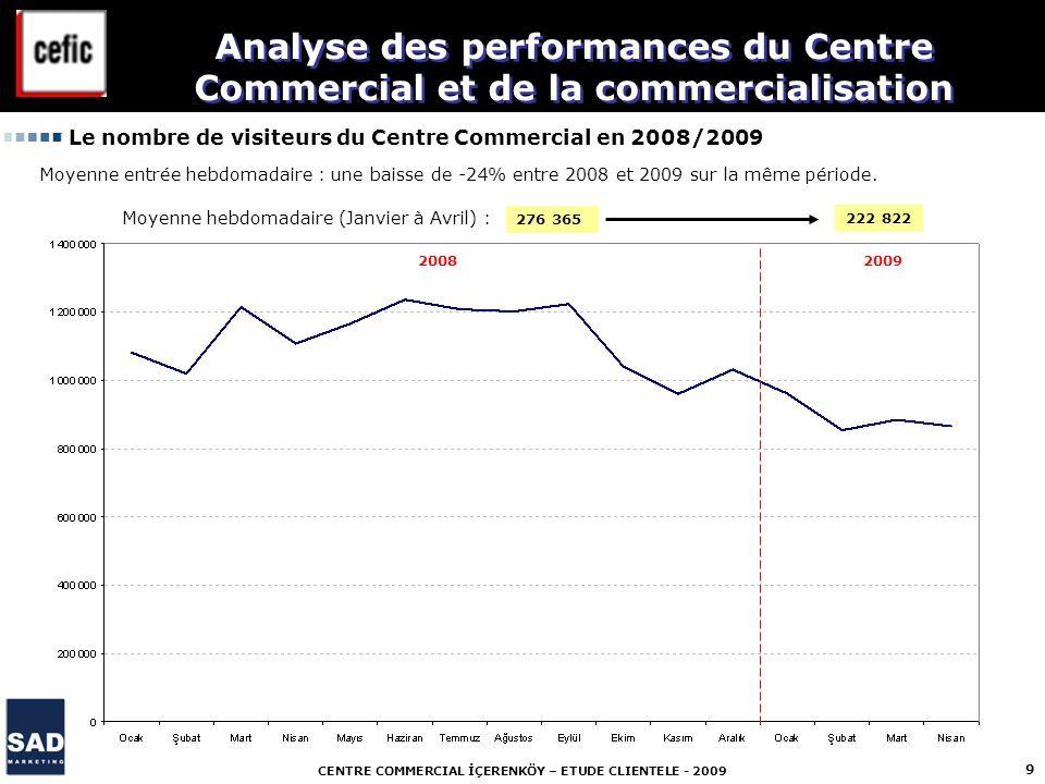 CENTRE COMMERCIAL İÇERENKÖY – ETUDE CLIENTELE - 2009 9 Le nombre de visiteurs du Centre Commercial en 2008/2009 Analyse des performances du Centre Com