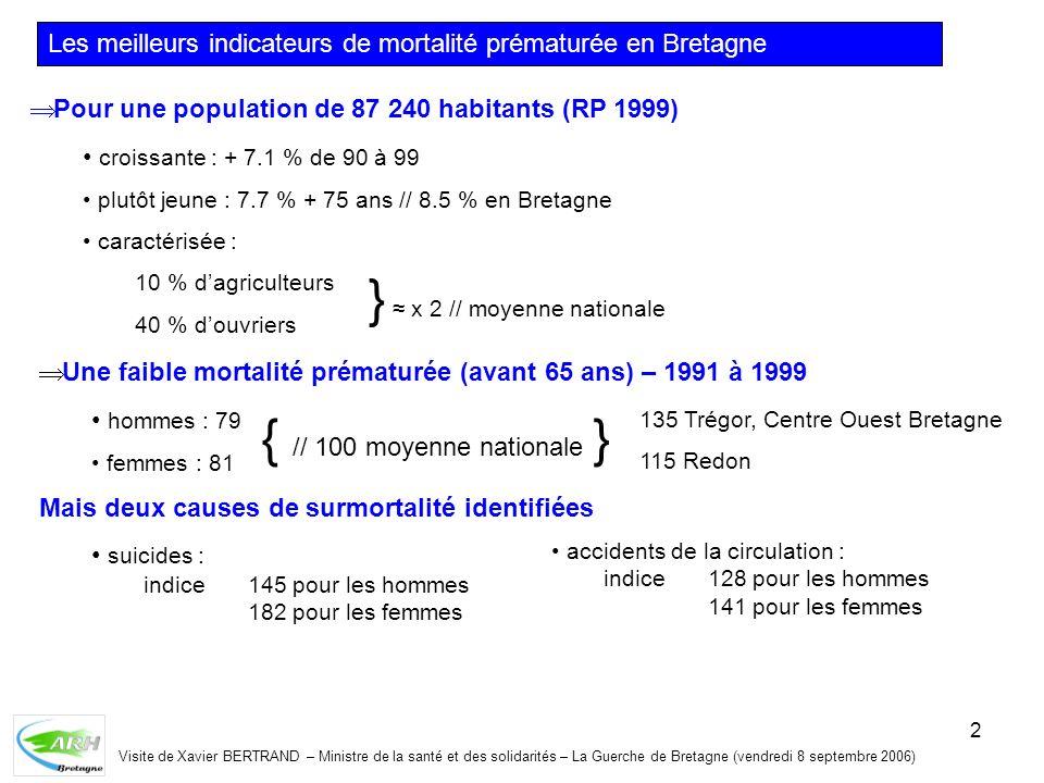 2 Visite de Xavier BERTRAND – Ministre de la santé et des solidarités – La Guerche de Bretagne (vendredi 8 septembre 2006) Les meilleurs indicateurs de mortalité prématurée en Bretagne Pour une population de 87 240 habitants (RP 1999) croissante : + 7.1 % de 90 à 99 plutôt jeune : 7.7 % + 75 ans // 8.5 % en Bretagne caractérisée : 10 % dagriculteurs 40 % douvriers } x 2 // moyenne nationale Une faible mortalité prématurée (avant 65 ans) – 1991 à 1999 hommes : 79 femmes : 81 Mais deux causes de surmortalité identifiées suicides : indice 145 pour les hommes 182 pour les femmes { // 100 moyenne nationale } 135 Trégor, Centre Ouest Bretagne 115 Redon accidents de la circulation : indice128 pour les hommes 141 pour les femmes