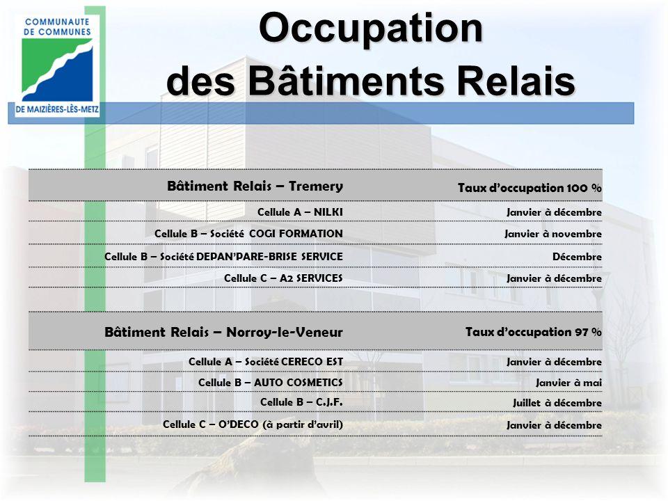 Occupation des Bâtiments Relais Bâtiment Relais – Tremery Taux doccupation 100 % Cellule A – NILKI Janvier à décembre Cellule B – Société COGI FORMATI