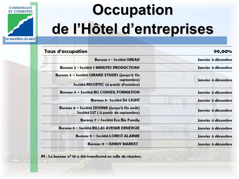 Occupation de lHôtel dentreprises Taux doccupation 99,00% Bureau 1 - Société OREAU Janvier à décembre Bureau 2 - Société 7 MINUTES PRODUCTIONS Janvier