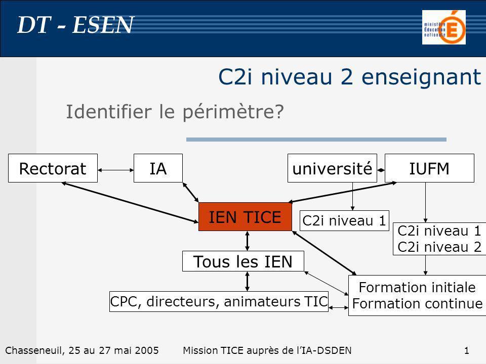 DT - ESEN 1Chasseneuil, 25 au 27 mai 2005Mission TICE auprès de lIA-DSDEN C2i niveau 2 enseignant Identifier le périmètre.