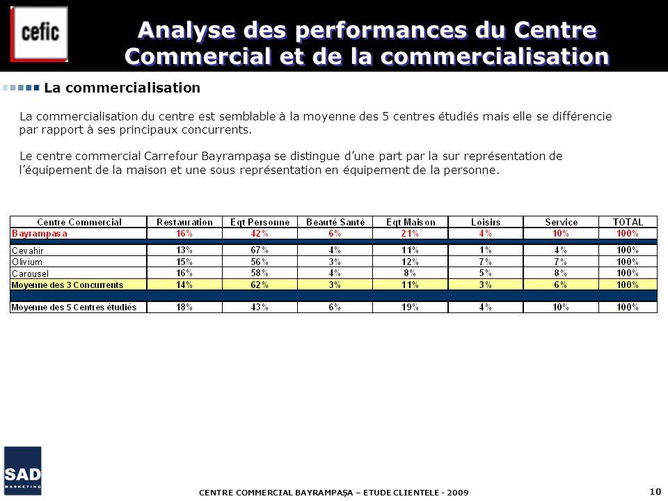 CENTRE COMMERCIAL BAYRAMPAŞA – ETUDE CLIENTELE - 2009 10 La commercialisation Analyse des performances du Centre Commercial et de la commercialisation