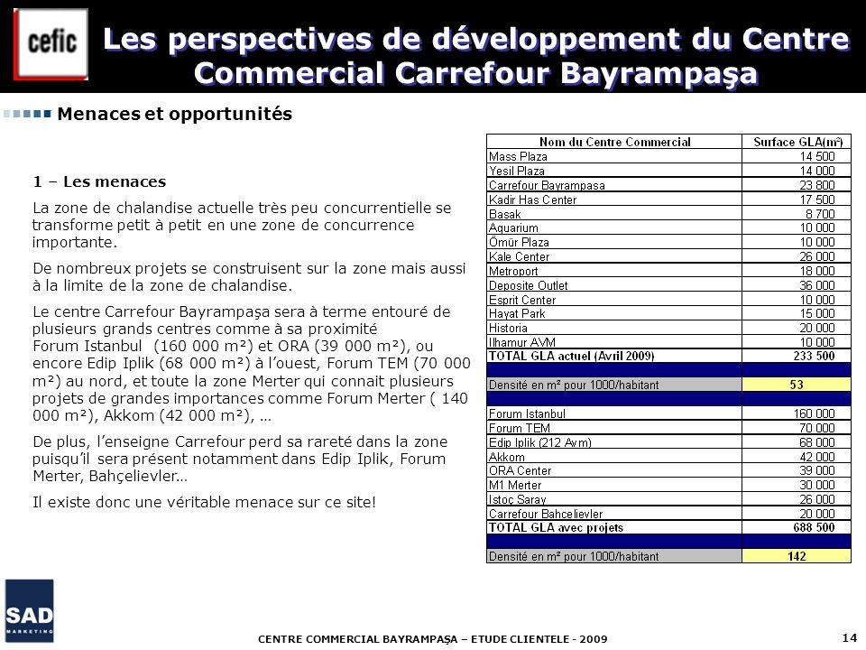 CENTRE COMMERCIAL BAYRAMPAŞA – ETUDE CLIENTELE - 2009 14 Menaces et opportunités Les perspectives de développement du Centre Commercial Carrefour Bayr