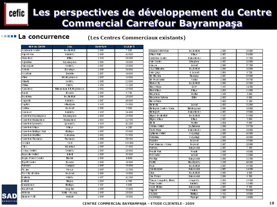 CENTRE COMMERCIAL BAYRAMPAŞA – ETUDE CLIENTELE - 2009 18 La concurrence (Les Centres Commerciaux existants) Les perspectives de développement du Centr