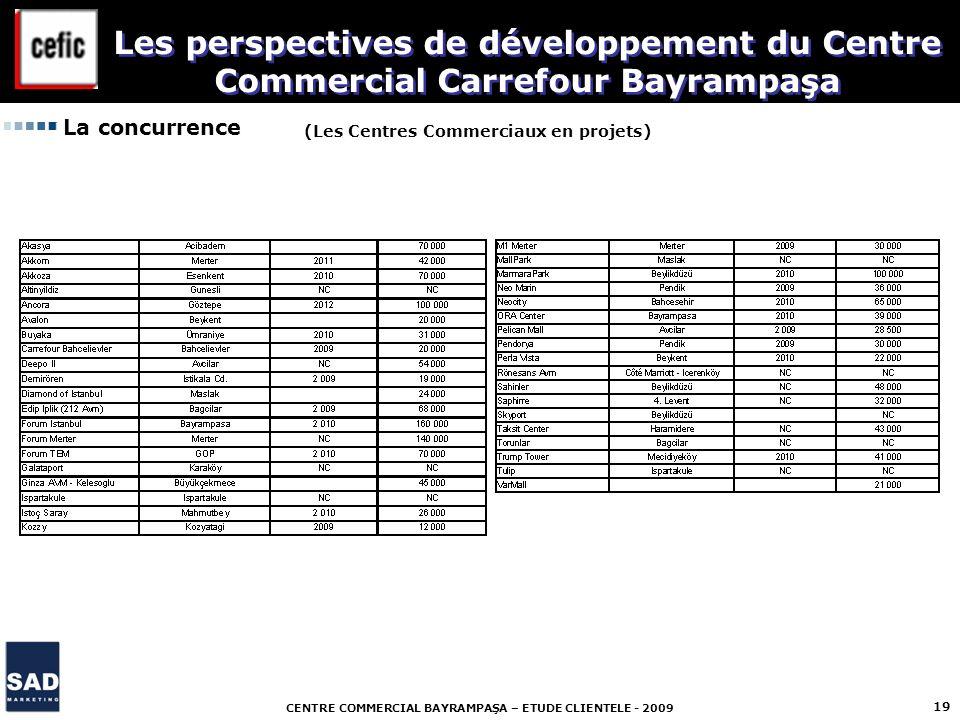 CENTRE COMMERCIAL BAYRAMPAŞA – ETUDE CLIENTELE - 2009 19 La concurrence (Les Centres Commerciaux en projets) Les perspectives de développement du Cent