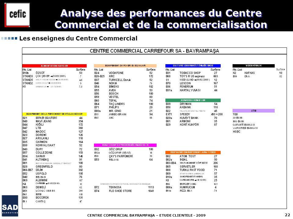 CENTRE COMMERCIAL BAYRAMPAŞA – ETUDE CLIENTELE - 2009 22 Les enseignes du Centre Commercial Analyse des performances du Centre Commercial et de la com