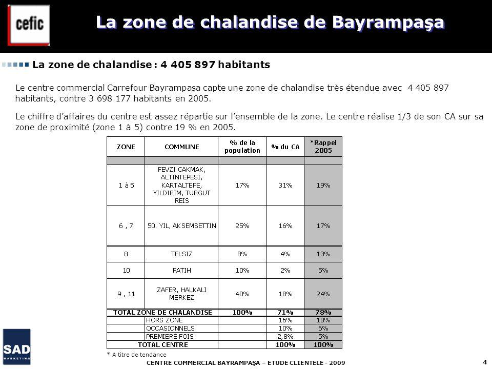 CENTRE COMMERCIAL BAYRAMPAŞA – ETUDE CLIENTELE - 2009 4 La zone de chalandise de Bayrampaşa La zone de chalandise : 4 405 897 habitants Le centre comm