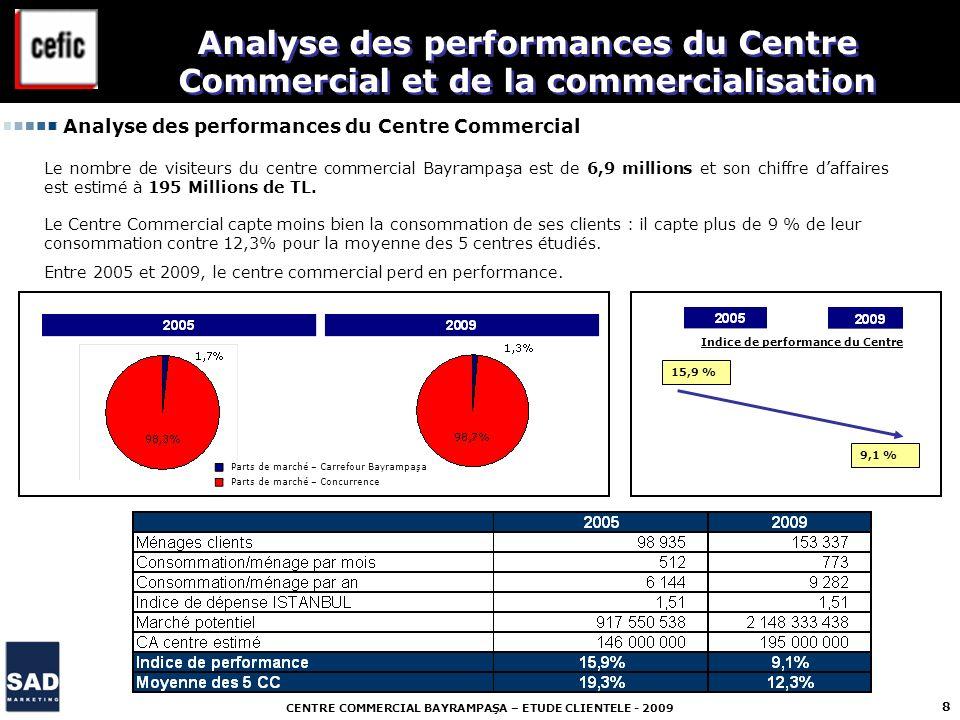 CENTRE COMMERCIAL BAYRAMPAŞA – ETUDE CLIENTELE - 2009 8 Analyse des performances du Centre Commercial et de la commercialisation Le nombre de visiteur