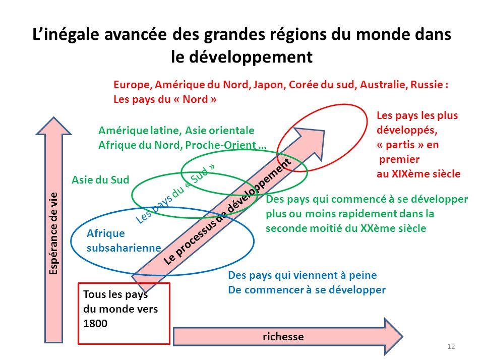 Linégale avancée des grandes régions du monde dans le développement Le processus de développement Tous les pays du monde vers 1800 Les pays les plus d