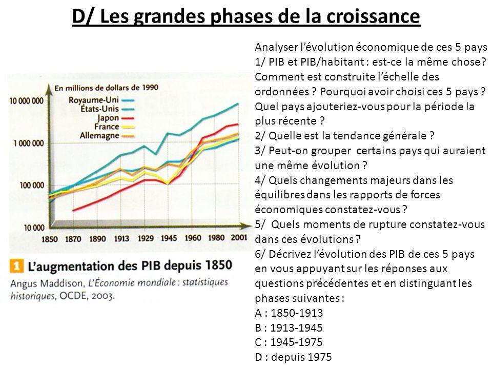 D/ Les grandes phases de la croissance Analyser lévolution économique de ces 5 pays 1/ PIB et PIB/habitant : est-ce la même chose? Comment est constru