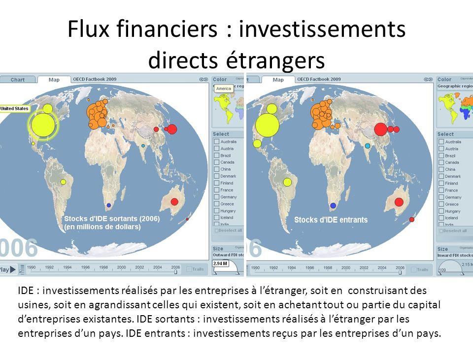 Flux financiers : investissements directs étrangers IDE : investissements réalisés par les entreprises à létranger, soit en construisant des usines, s